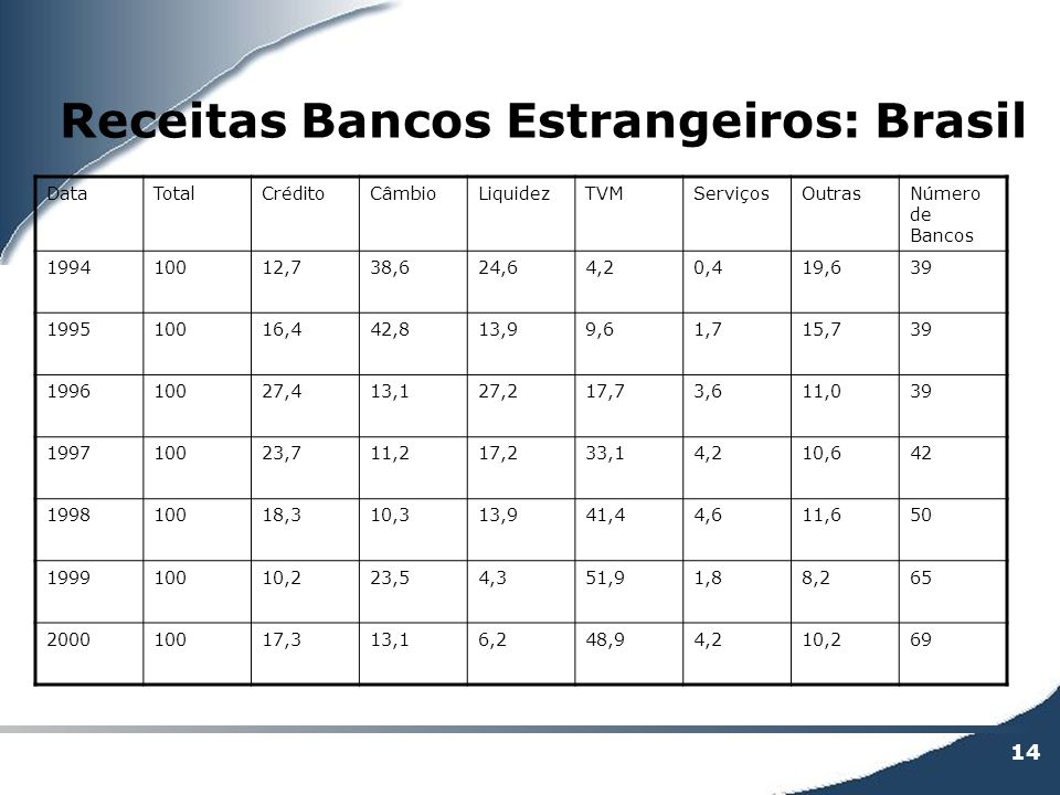 Receitas Bancos Estrangeiros: Brasil