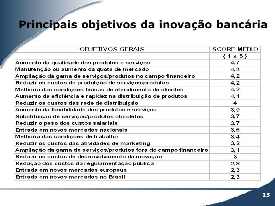 Principais objetivos da inovação bancária