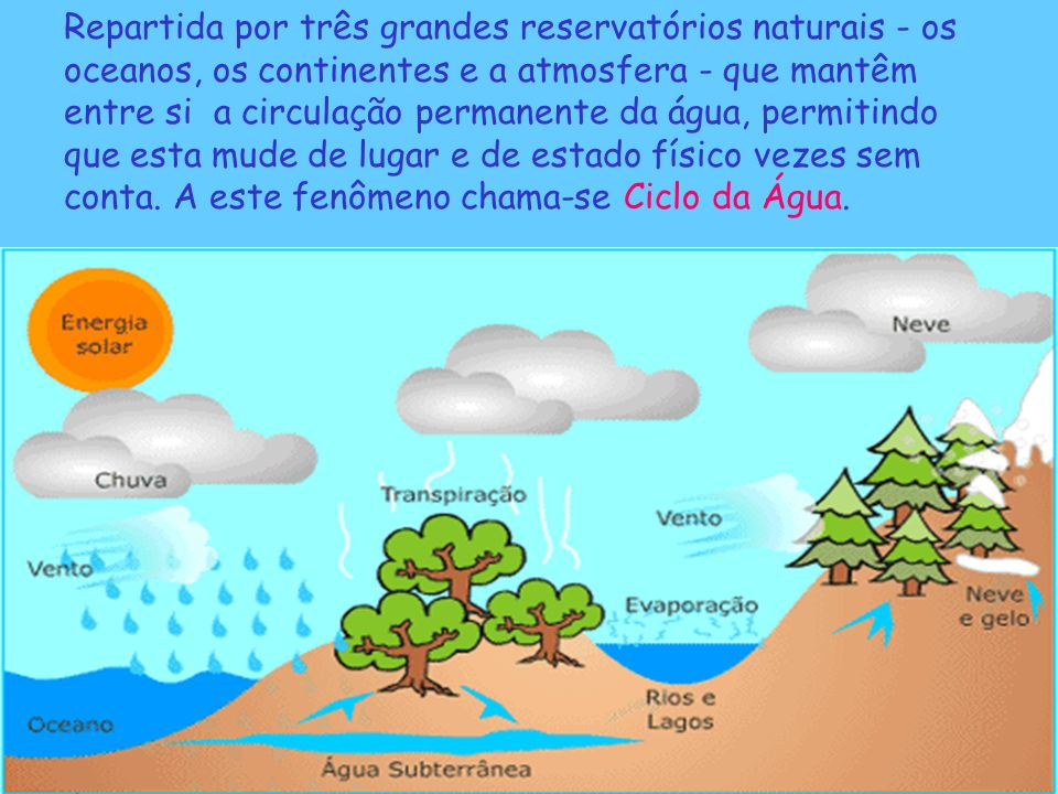 Repartida por três grandes reservatórios naturais - os oceanos, os continentes e a atmosfera - que mantêm entre si a circulação permanente da água, permitindo que esta mude de lugar e de estado físico vezes sem conta.