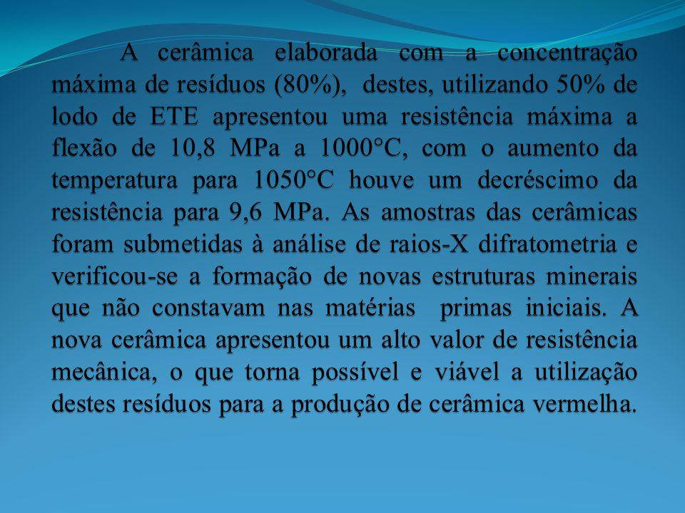 A cerâmica elaborada com a concentração máxima de resíduos (80%), destes, utilizando 50% de lodo de ETE apresentou uma resistência máxima a flexão de 10,8 MPa a 1000°C, com o aumento da temperatura para 1050°C houve um decréscimo da resistência para 9,6 MPa.