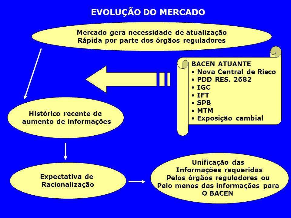 EVOLUÇÃO DO MERCADO Mercado gera necessidade de atualização