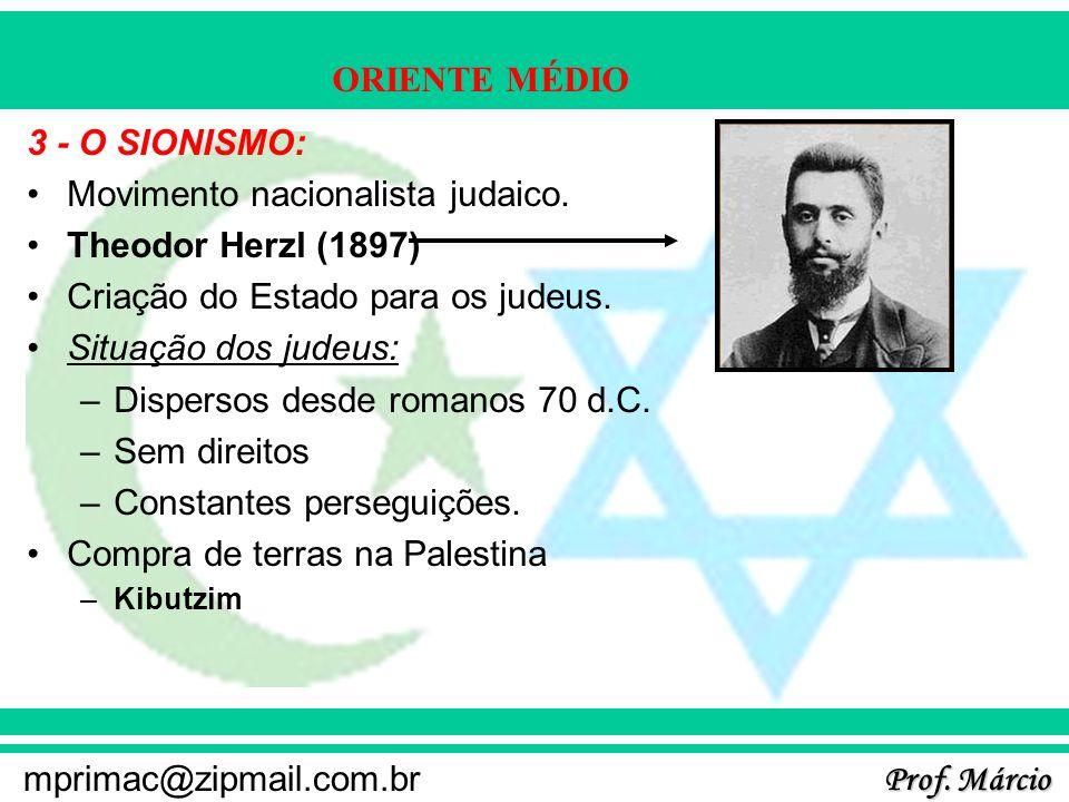 Movimento nacionalista judaico. Theodor Herzl (1897)