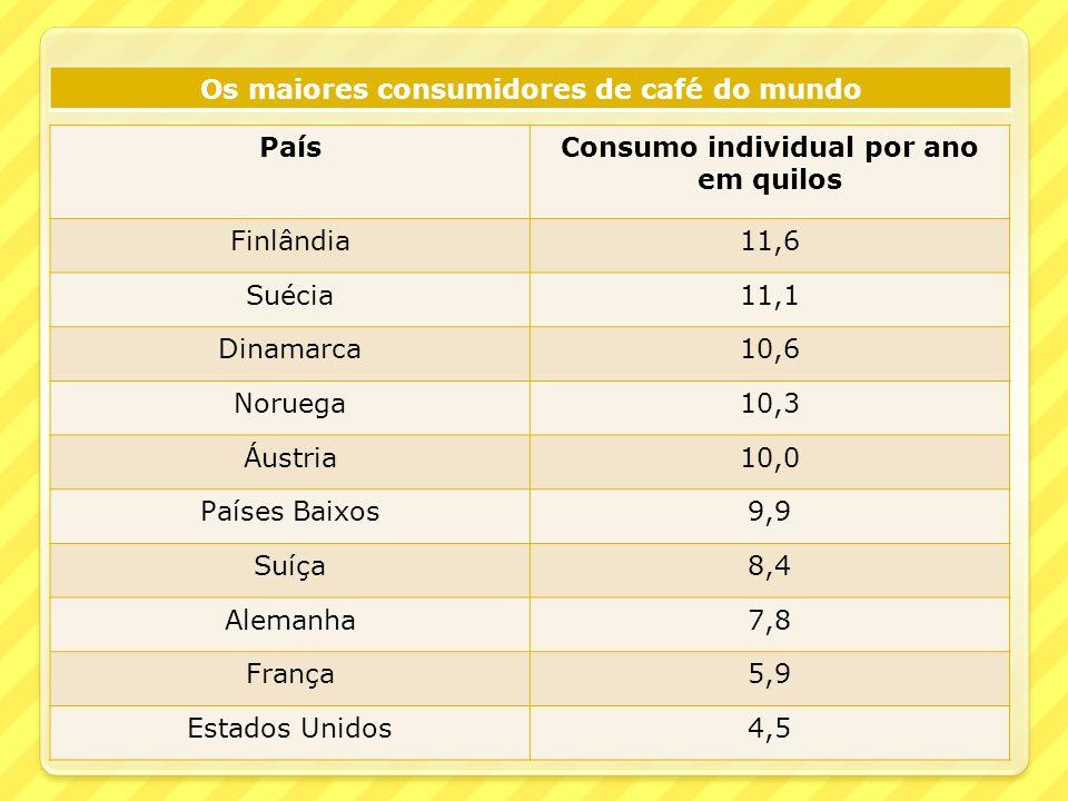 Os maiores consumidores de café do mundo País