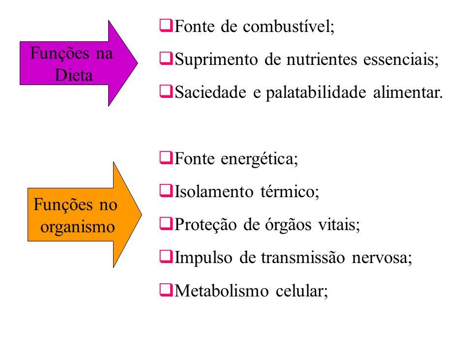 Fonte de combustível; Suprimento de nutrientes essenciais; Saciedade e palatabilidade alimentar. Fonte energética;