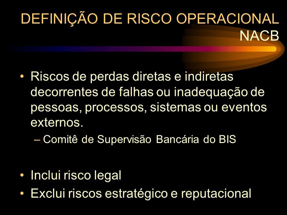 DEFINIÇÃO DE RISCO OPERACIONAL NACB
