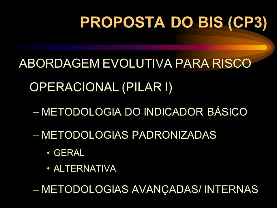 PROPOSTA DO BIS (CP3) ABORDAGEM EVOLUTIVA PARA RISCO OPERACIONAL (PILAR I) METODOLOGIA DO INDICADOR BÁSICO.