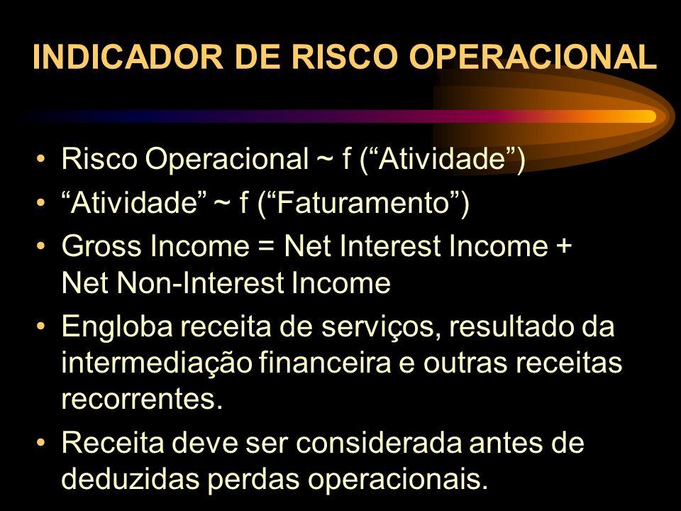 INDICADOR DE RISCO OPERACIONAL