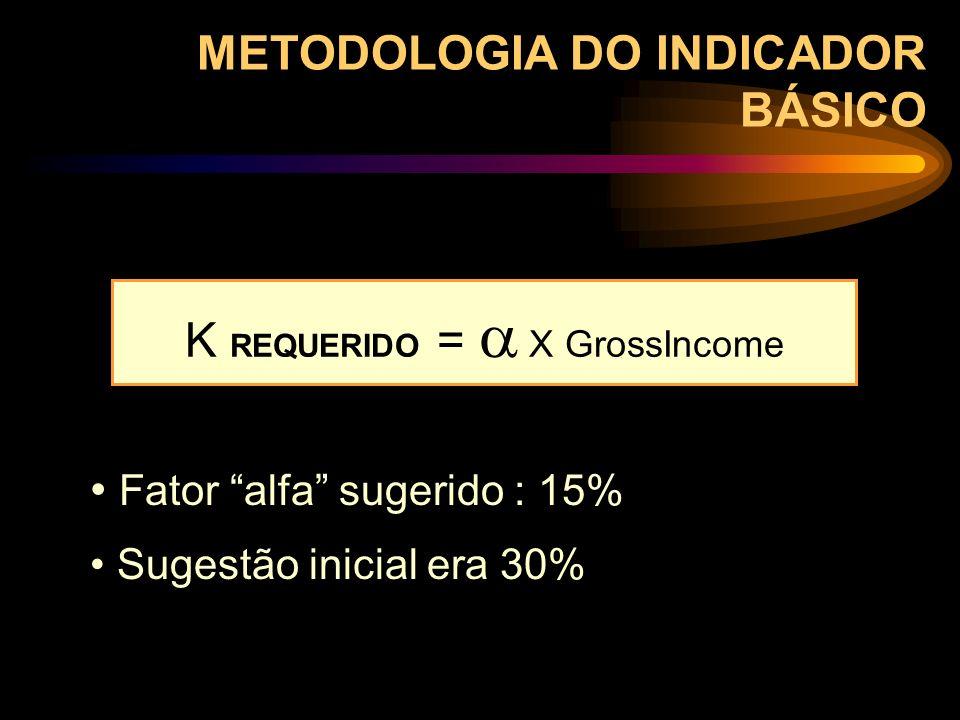 K REQUERIDO =  X GrossIncome