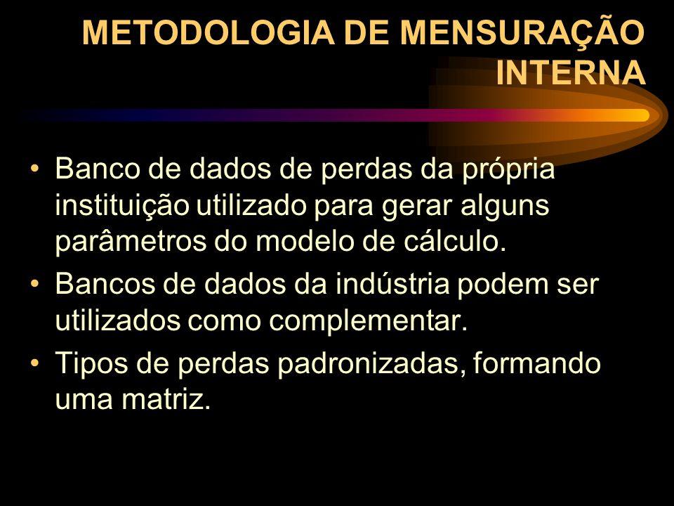 METODOLOGIA DE MENSURAÇÃO INTERNA