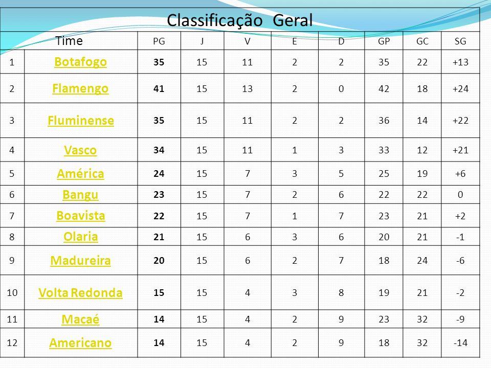 Classificação Geral Time Botafogo Flamengo Fluminense Vasco América