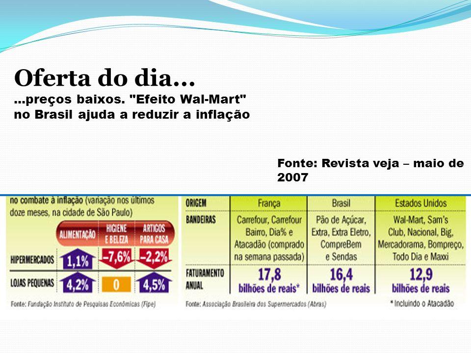 Oferta do dia... ...preços baixos. Efeito Wal-Mart no Brasil ajuda a reduzir a inflação.