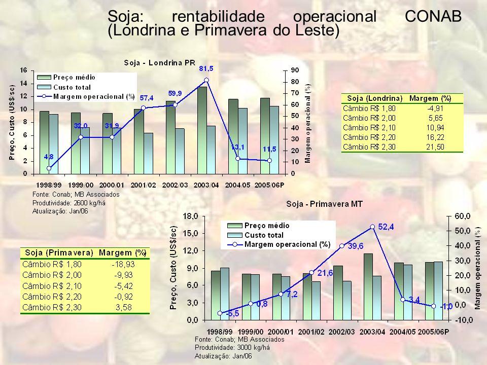 Soja: rentabilidade operacional CONAB (Londrina e Primavera do Leste)