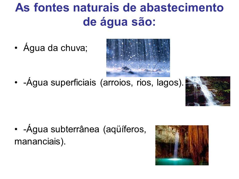 As fontes naturais de abastecimento de água são: