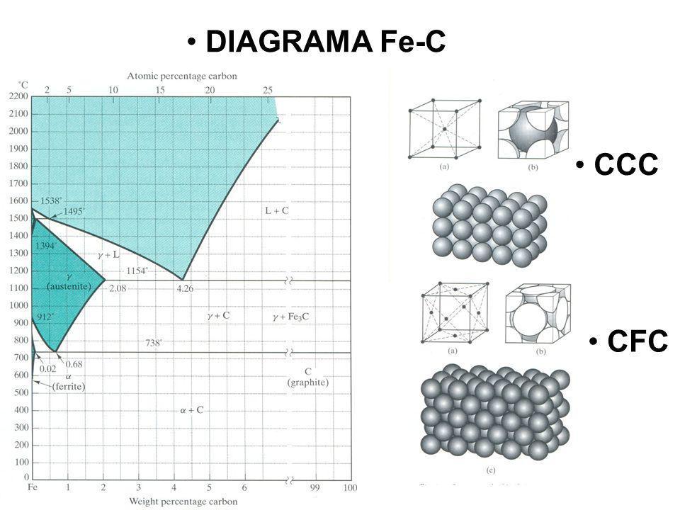 DIAGRAMA Fe-C CCC CFC