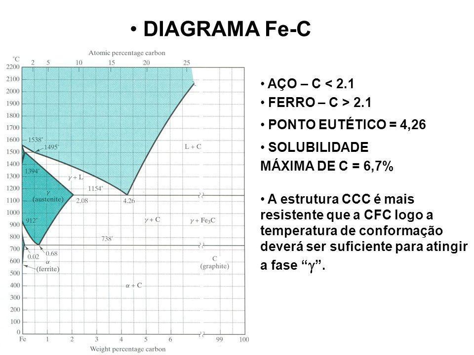 DIAGRAMA Fe-C AÇO – C < 2.1 FERRO – C > 2.1