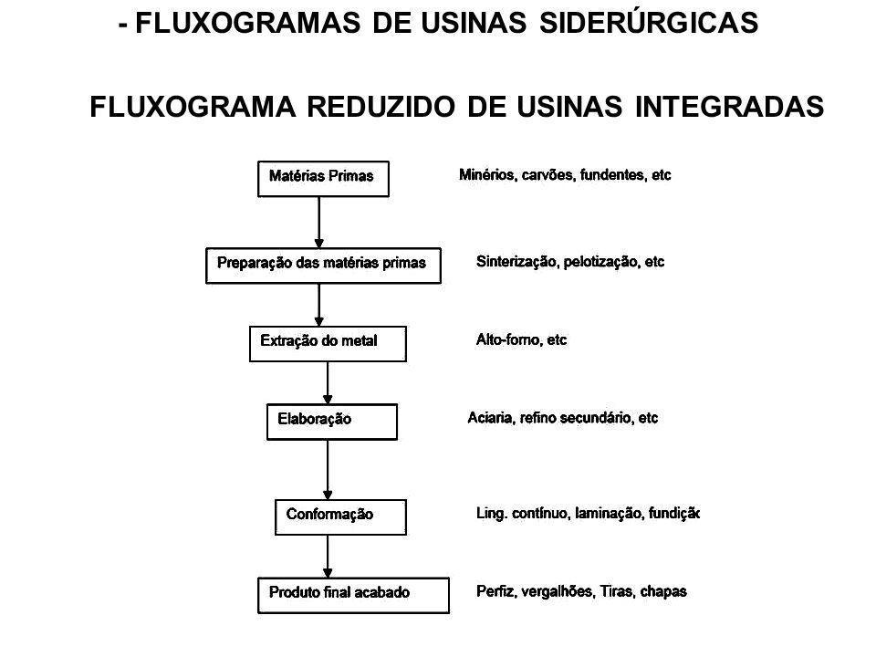 - FLUXOGRAMAS DE USINAS SIDERÚRGICAS