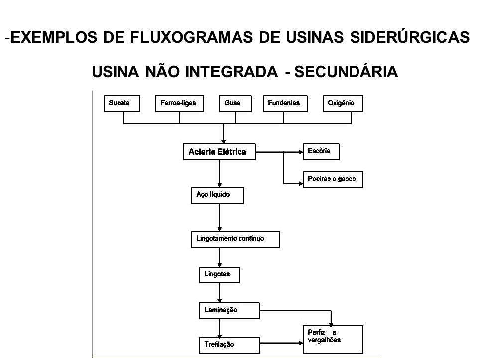 USINA NÃO INTEGRADA - SECUNDÁRIA
