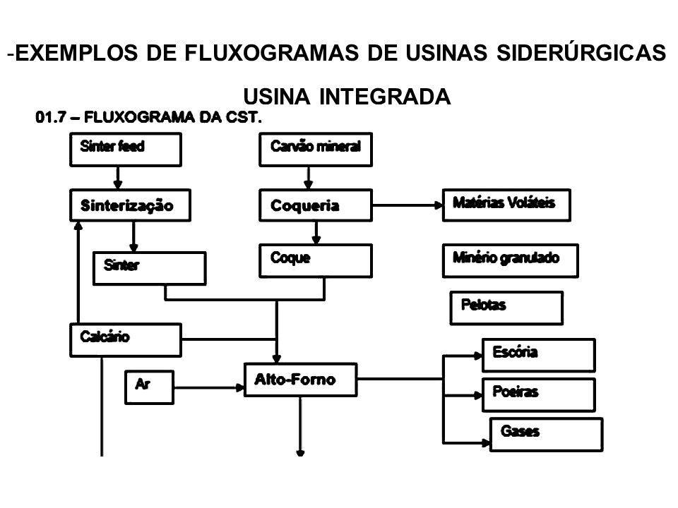 EXEMPLOS DE FLUXOGRAMAS DE USINAS SIDERÚRGICAS