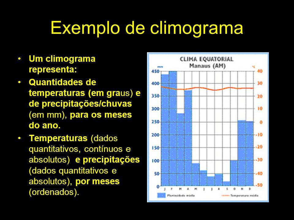 Exemplo de climograma Um climograma representa: