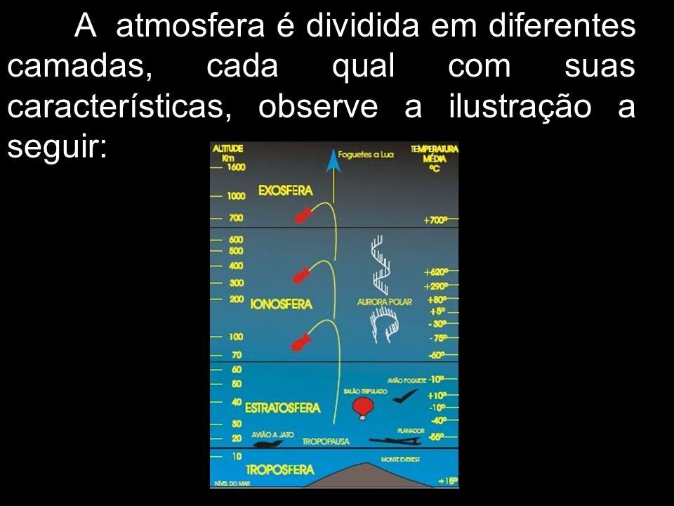 A atmosfera é dividida em diferentes camadas, cada qual com suas características, observe a ilustração a seguir: