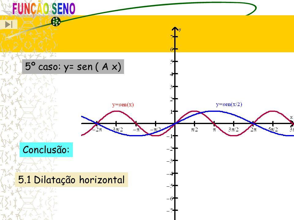 FUNÇÃO SENO 5º caso: y= sen ( A x) Conclusão: 5.1 Dilatação horizontal