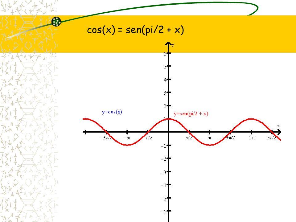 cos(x) = sen(pi/2 + x)
