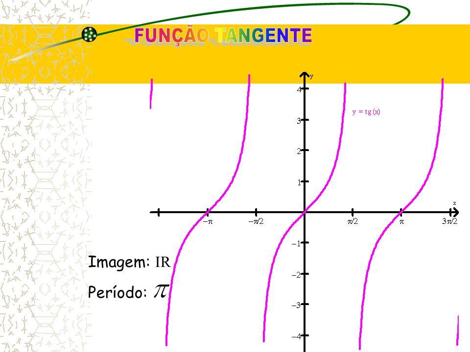 FUNÇÃO TANGENTE Imagem: IR Período: