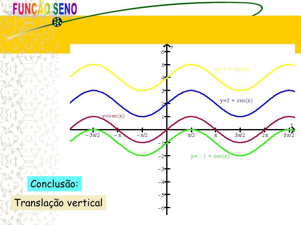 FUNÇÃO SENO Conclusão: Translação vertical