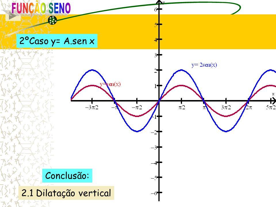 FUNÇÃO SENO 2ºCaso y= A.sen x Conclusão: 2.1 Dilatação vertical