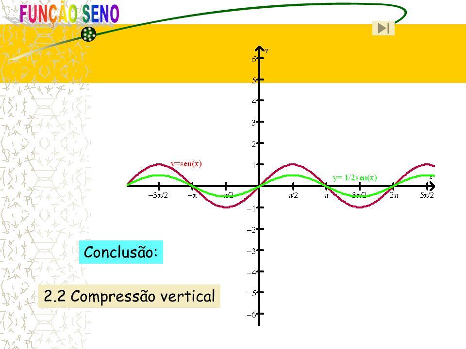 FUNÇÃO SENO Conclusão: 2.2 Compressão vertical