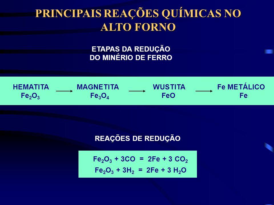 PRINCIPAIS REAÇÕES QUÍMICAS NO ALTO FORNO
