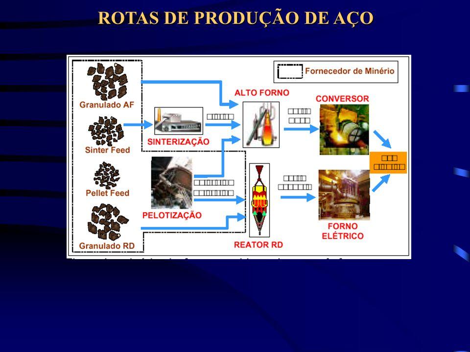ROTAS DE PRODUÇÃO DE AÇO