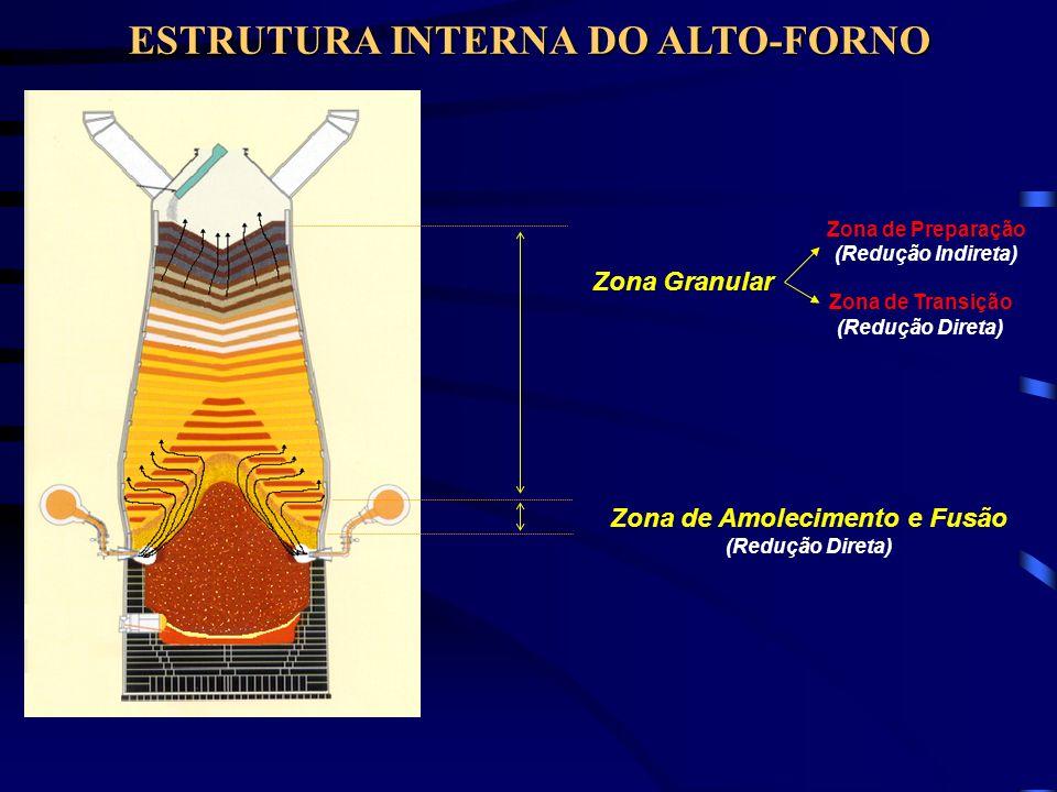 ESTRUTURA INTERNA DO ALTO-FORNO Zona de Amolecimento e Fusão