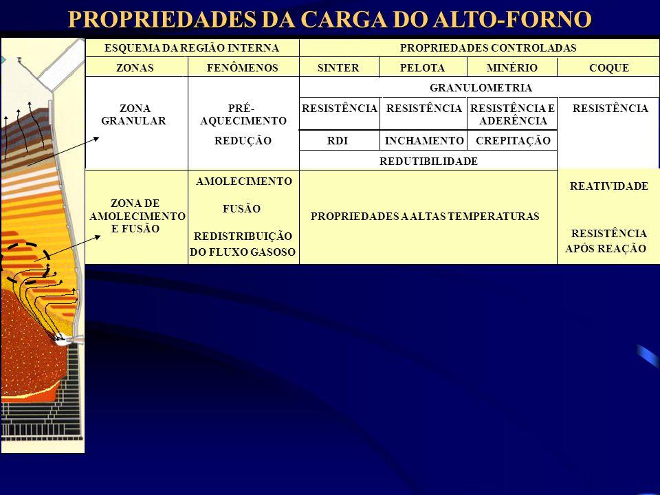 PROPRIEDADES DA CARGA DO ALTO-FORNO