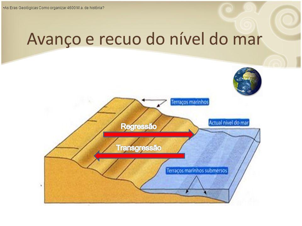Avanço e recuo do nível do mar