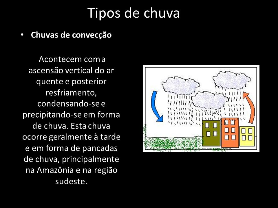 Tipos de chuva Chuvas de convecção