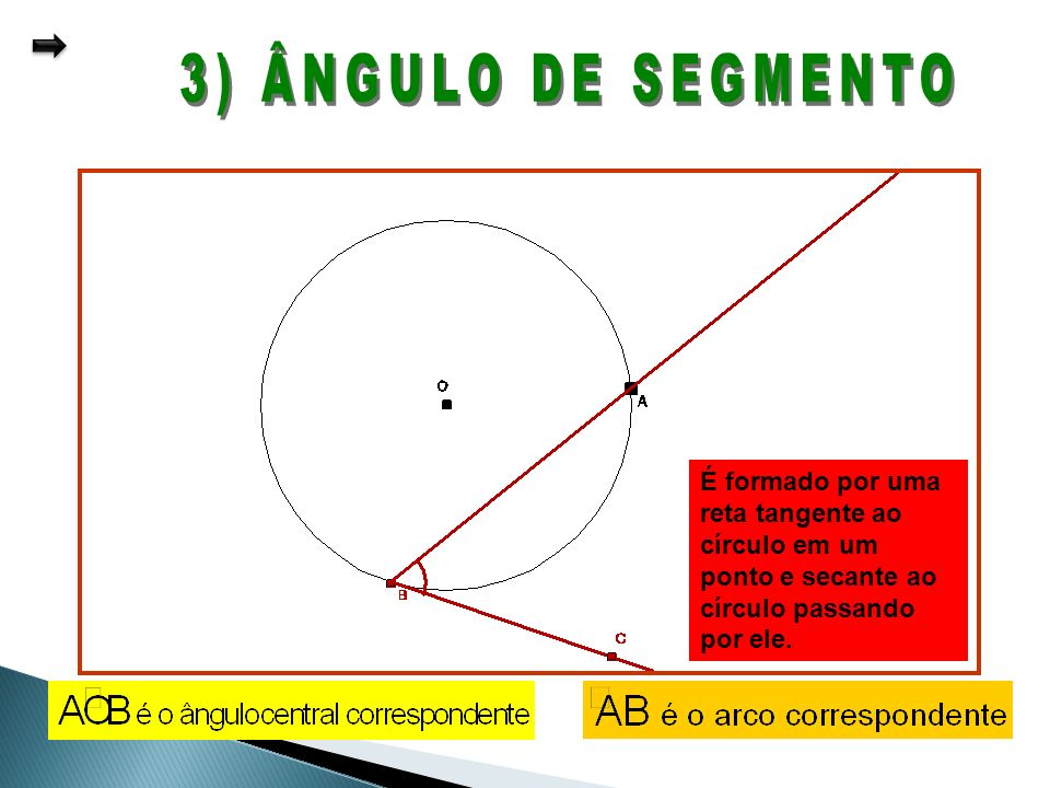 3) ÂNGULO DE SEGMENTOÉ formado por uma reta tangente ao círculo em um ponto e secante ao círculo passando por ele.