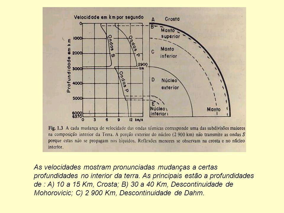 As velocidades mostram pronunciadas mudanças a certas profundidades no interior da terra.
