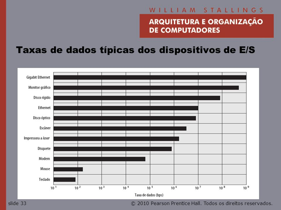 Taxas de dados típicas dos dispositivos de E/S