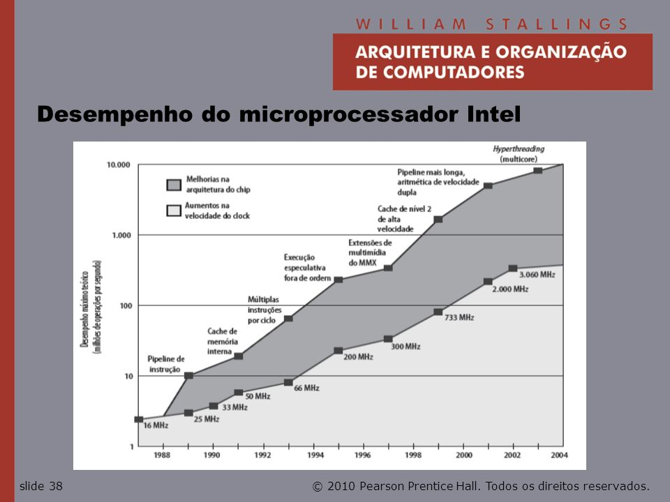 Desempenho do microprocessador Intel