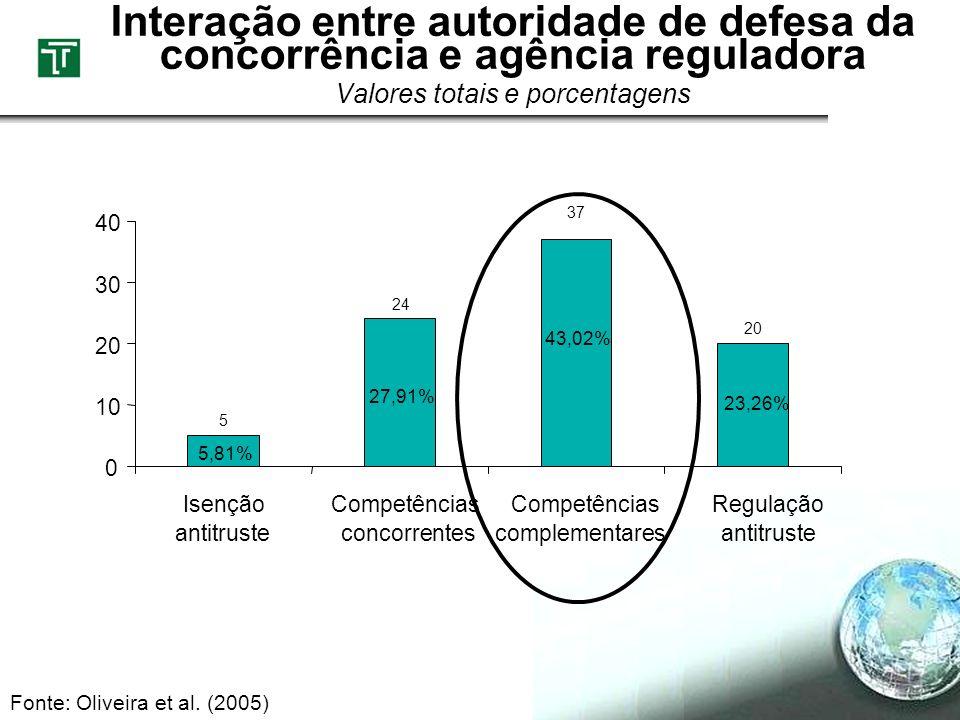 Interação entre autoridade de defesa da concorrência e agência reguladora Valores totais e porcentagens