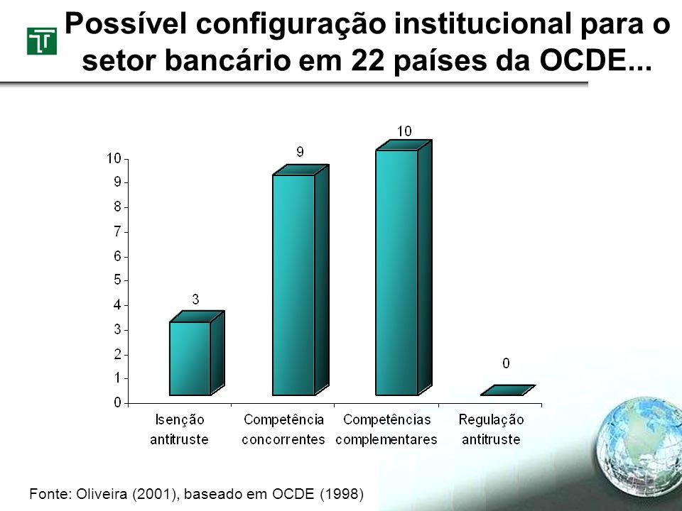 Possível configuração institucional para o setor bancário em 22 países da OCDE...