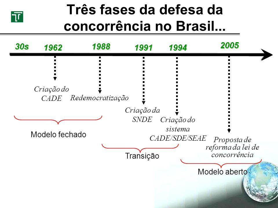 Três fases da defesa da concorrência no Brasil...