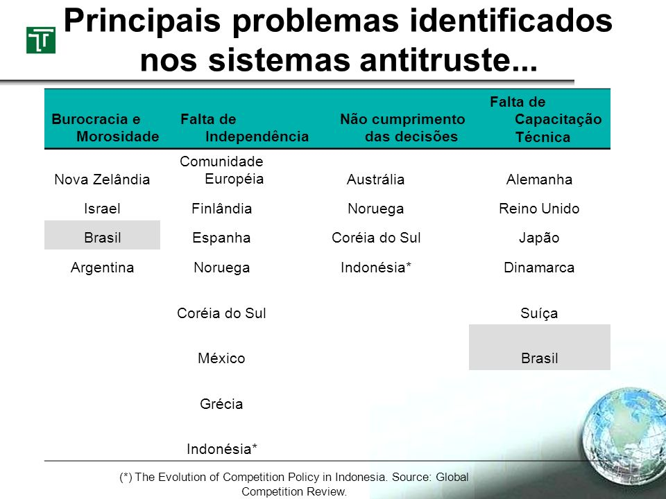 Principais problemas identificados nos sistemas antitruste...