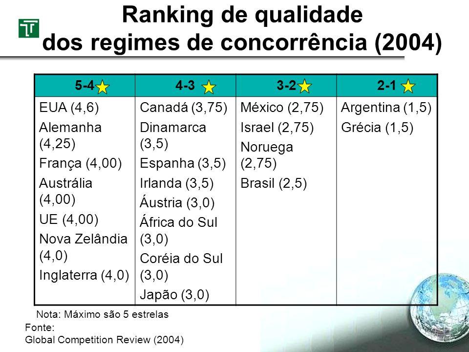 Ranking de qualidade dos regimes de concorrência (2004)
