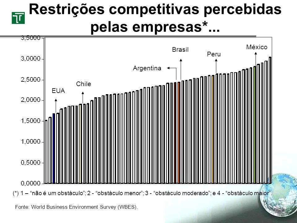 Restrições competitivas percebidas pelas empresas*...