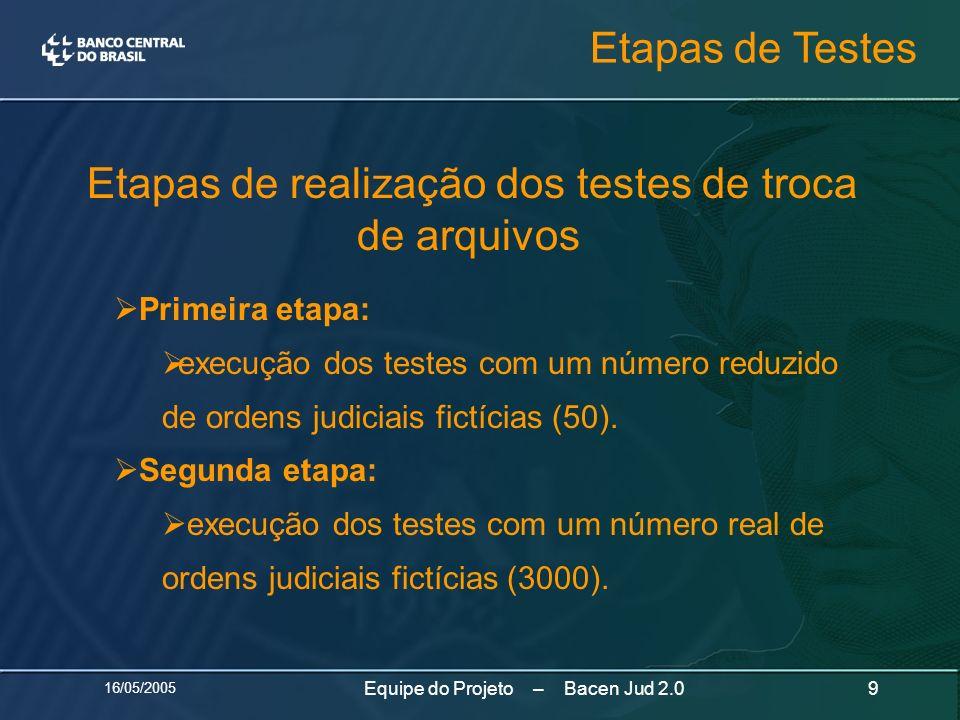 Etapas de Testes Etapas de realização dos testes de troca de arquivos