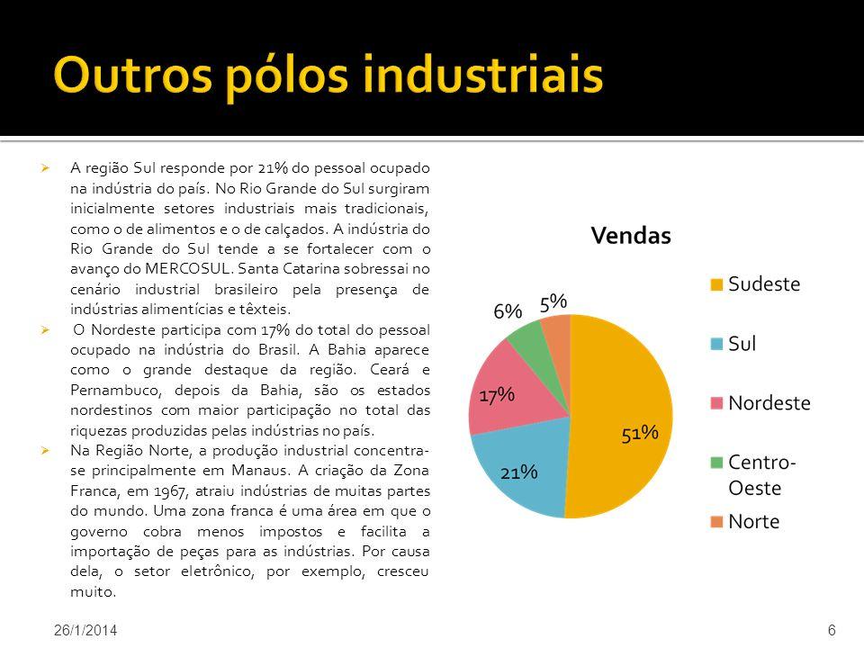 Outros pólos industriais