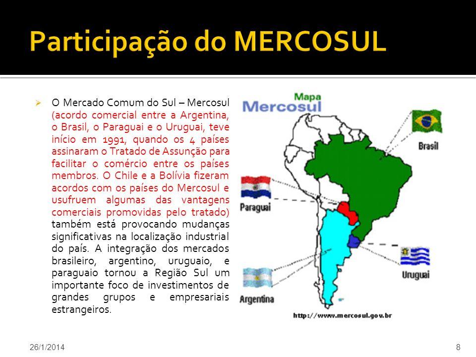 Participação do MERCOSUL