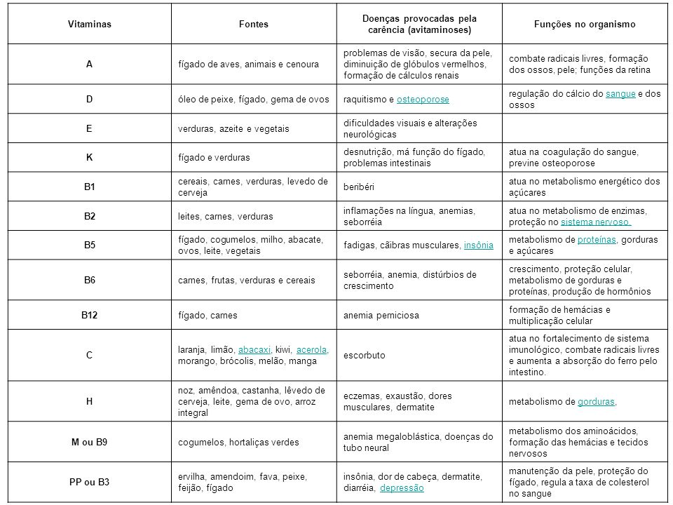 Doenças provocadas pela carência (avitaminoses)